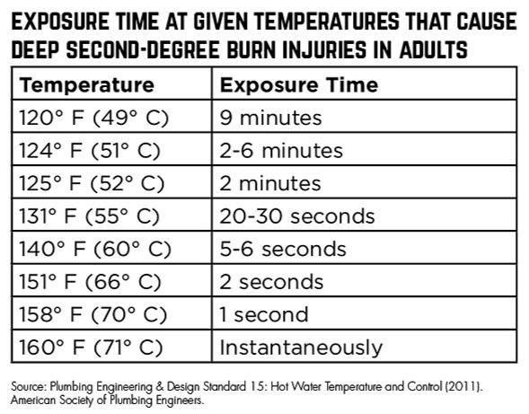 Deep Second degree burn chart_edited.jpg