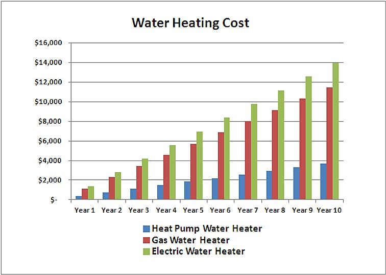 waer heating cost