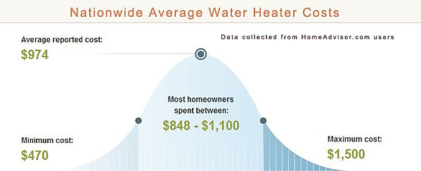 national average water heater cost