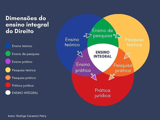 Diagrama_das_dimensões_do_Ensino_Integr