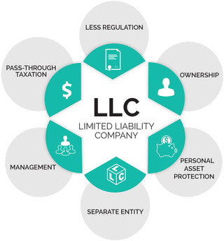 Make the most out of your LLC!