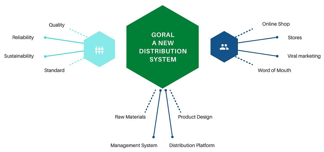 GORAL Distribution SYSTEM.png