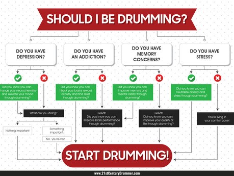 Should You Be Drumming?