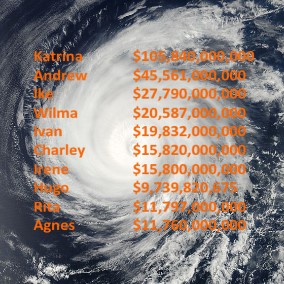 Costliest Hurricanes