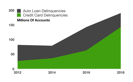Delinquencies On Credit Cards & Auto Loans Rise