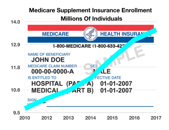 Medicare Supplemental Insurance Purchase On The Rise