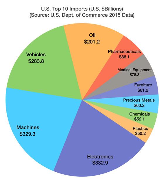 What Imports Into The U.S. - Consumer Behavior