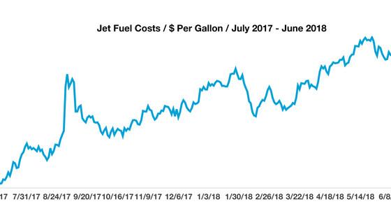 Jet Fuel Costs