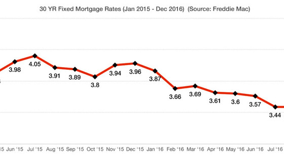 Mortgage Rates Starting To Rise