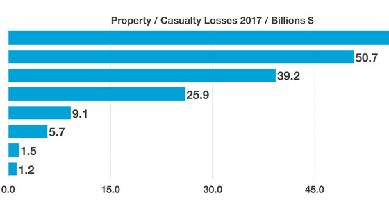Insurance Losses By State Are Adding Up - Insurance Sector Review