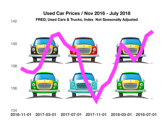 Used Car Sales Are Heading Higher - Consumer Behavior