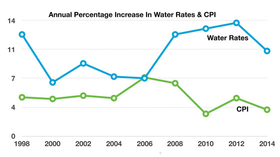 Water Bills On The Rise