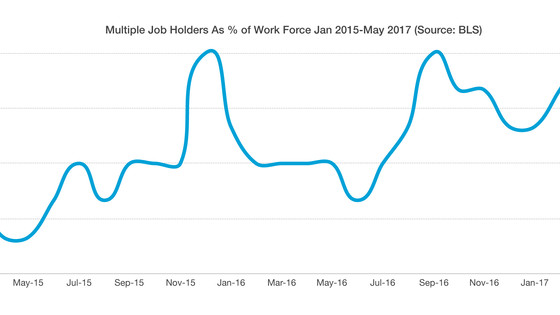 Multiple Job Holders Increasing – Labor Market Dynamics