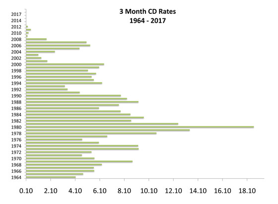 CD Rate History – Historical Note