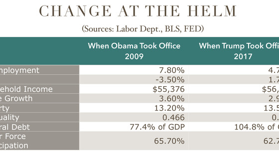 Change At The Helm – Market Fact