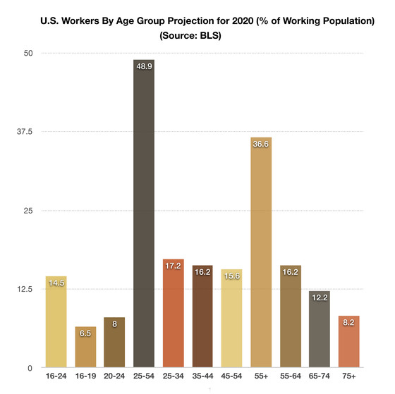 More Americans Working Past 70 Demographics