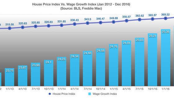 Home Price Growth Rate Double Of Wage Growth Rate - Demographics