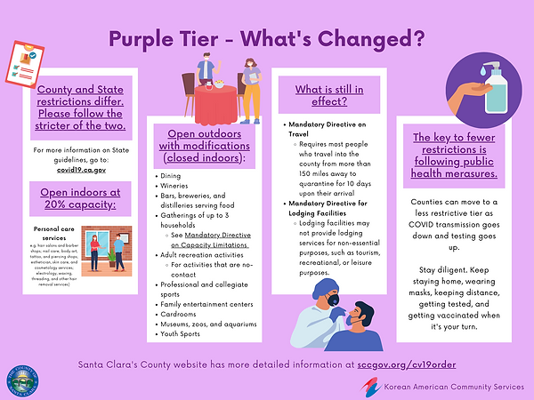 Purple Tier - What's Changed_.png