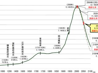 「人口増加を目指す道」と「人口減少を認める道」