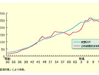 人口増加に合わせてインフラを拡大してきた日本