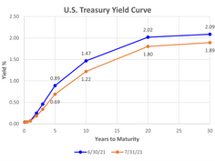 July 2021 Market Commentary