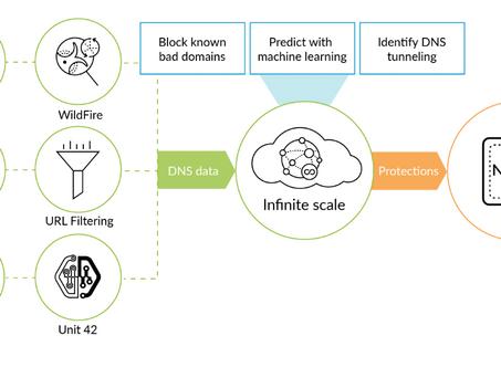 DNS Security de Palo Alto Networks: protección en tiempo real usando un avanzado análisis predictivo