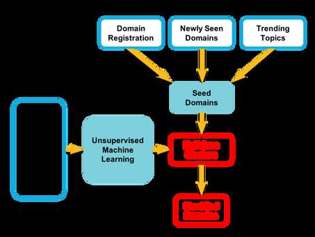 Detección de campañas maliciosas mediante el aprendizaje automático