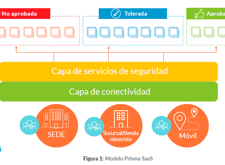 Prisma SaaS: Protección avanzada de datos y consistencia a través de todas las aplicaciones.