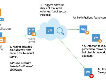Cómo mejorar la seguridad con Veeam DataLabs Secure restore