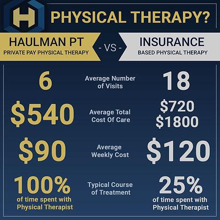 Haulman Physical TherapyDescripton of Private Pay Care