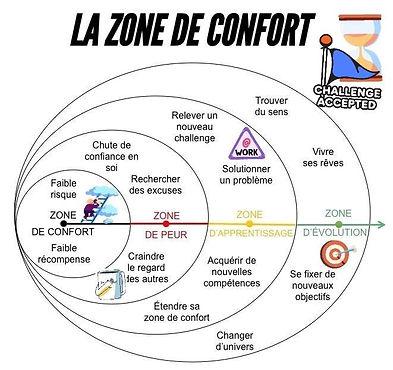 ZONE DE CONFORT.jpg