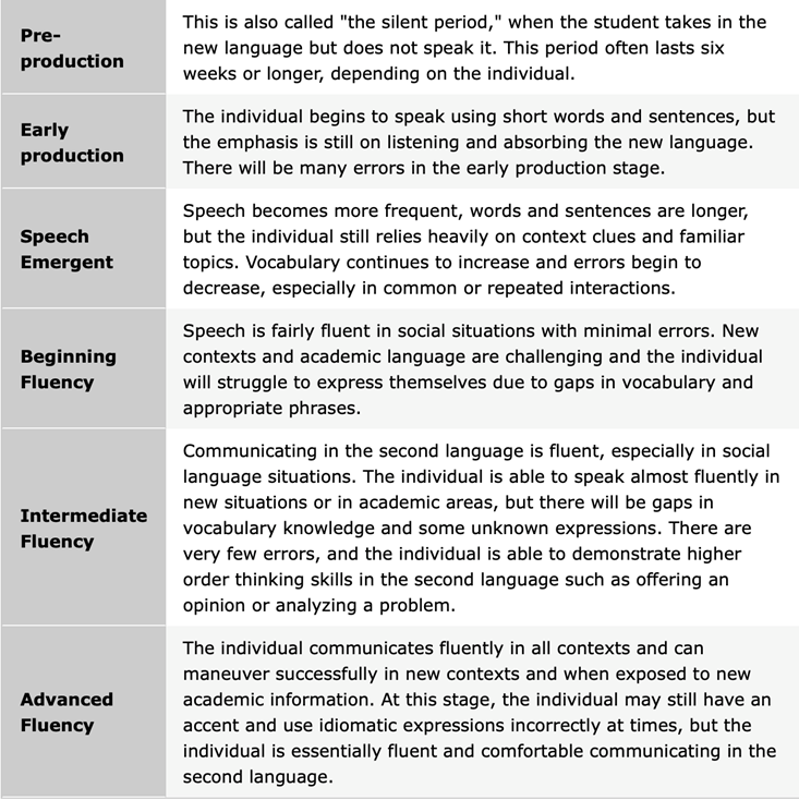 """This is a table that defines the following terms from top to bottom: Pre-production, Early production, Speech Emergent, Beginning Fluency, Intermediate Fluency, and Advanced Fluency. Pre-production is also called """"the silent period,"""" when the student takes in the new language but does not speak it. This period often lasts six weeks or longer, depending on the individual. Early production is when the individual begins to speak using short words and sentences, but the emphasis is still on listening and absorbing the new language. There will be many errors in the early productions stage. During the Speech Emergent phase, speech becomes more frequent, words and sentences are longer, but the individual still relies heavily on context clues and familiar topics. Vocabulary continues to increase and errors begin to decrease, especially in common or repeated interactions. In the Beginning Fluency stage, speech is fairly fluent in social situations with minimal errors. New contexts and academic language are challenging and the individual will struggle to express themselves due to gaps in vocabulary and appropriate phrases. In the Intermediate Fluency stage, communicating in the second language is fluent, especially in social language situations. The individual is able to speak almost fluently in new situations or in academic areas, but there will be gaps in vocabulary knowledge and some unknown expressions. There are very few errors, and the individual is able to demonstrate higher order thinking skills in the second language such as offering an opinion or analyzing a problem. Advanced Fluency is when the individual communicates fluently in all contexts and can maneuver successfully in new contexts and when exposed to new academic information. At this stage, the individual may still have an accent and use idiomatic expressions incorrectly at times, but the individual is essentially fluent and comfortable communicating in the second language."""
