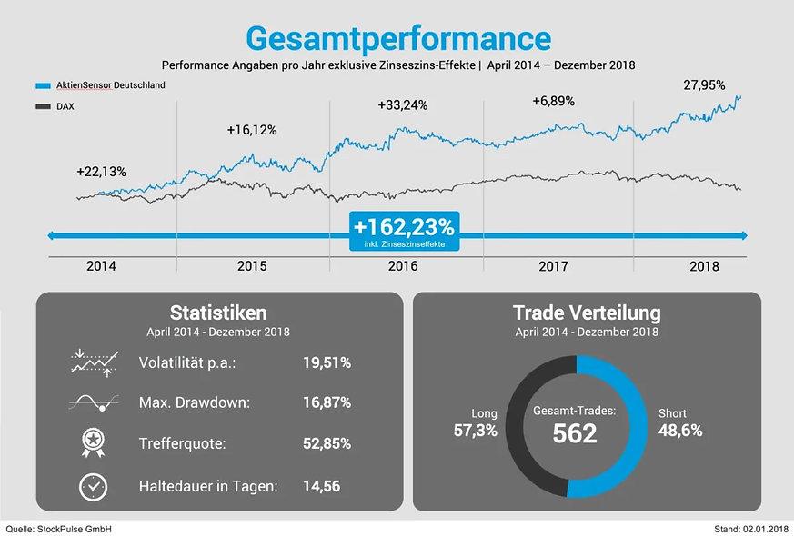 ASD_Performance.JPG