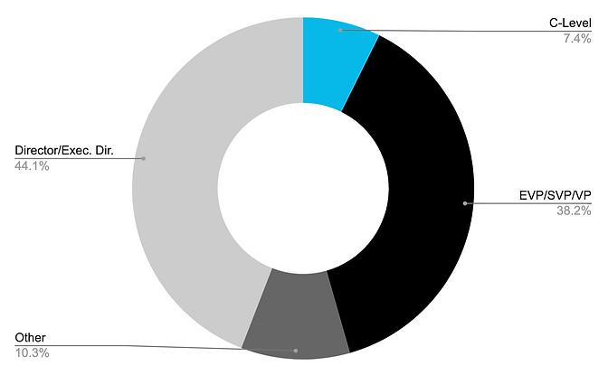 TA Pie Chart.png