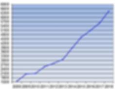 Grads Per Year.jpg