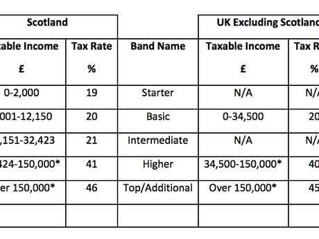 The Scottish version of Income Tax unveiled