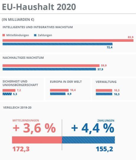 EU Haushalt 2020.jpg