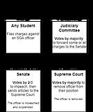 Impeachment Process: Student Body President Jonathan Levin