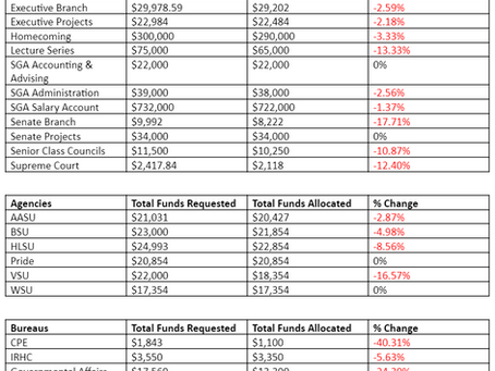 Student Senate Budget Week 2020