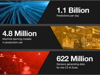C3.ai runs a billion predictions a day in CRM applications for industrial & financial companies