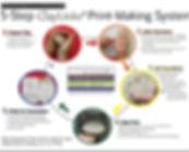 Who uses ClayLinks® Kits?