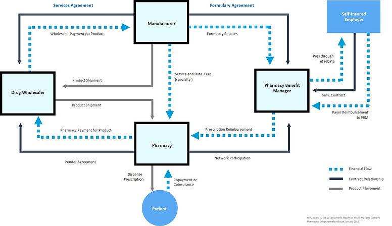 PBM Ecosystem Image