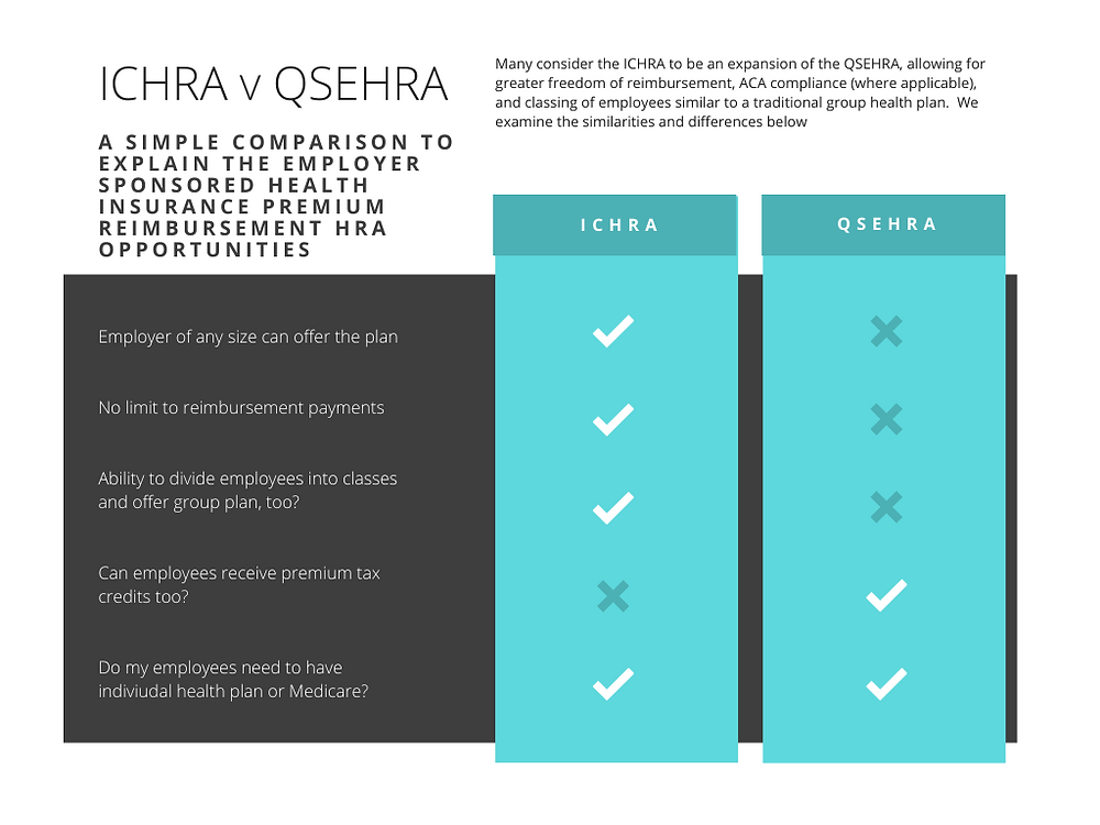 New Edge ICHRA Comparison