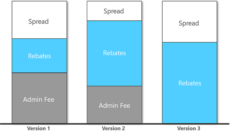 PBM Revenue Sources Image