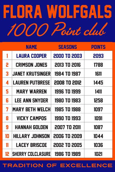 Flora Wolfgals 1000 point club.jpg