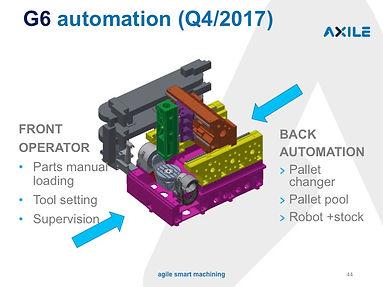 Axile G6 Automation.jpg