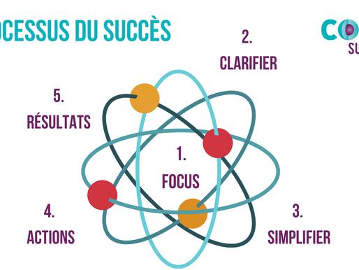 Processus du succès version CoreSuccess