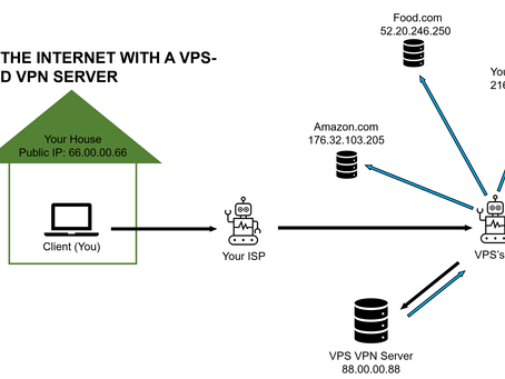 Should I host my own VPN?