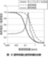 図 5 直列共振と並列共振の比較.png