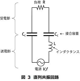図 3 直列共振回路.png